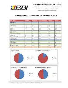 Participanti competitii de triatlon 2013 - FRTRI