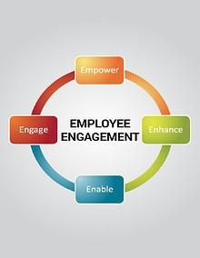 Employee Engagement and Job Satisfaction