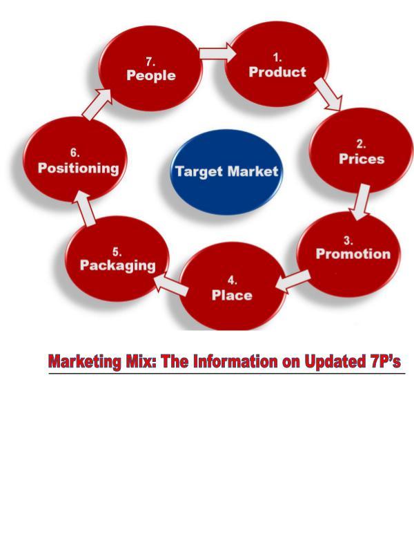 Marketing Mix: 7Ps 1