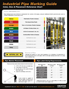Industrial Pipe Marking Guide - Creative Safety Supply