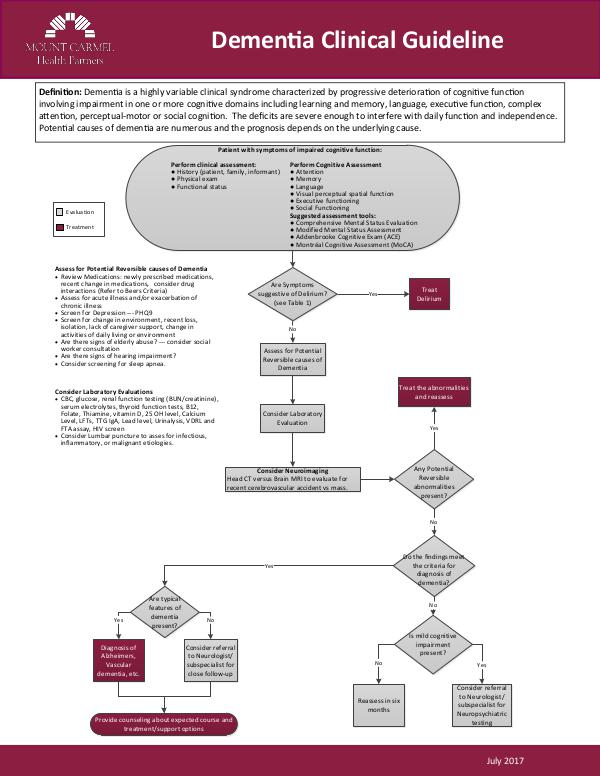 Mount Carmel Health Partners Clinical Guidelines Dementia
