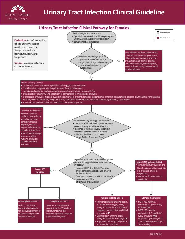 Mount Carmel Health Partners Clinical Guidelines Urinary Tract Infection
