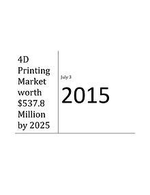 4D Printing Market by Material - 2025   MarketsandMarekts