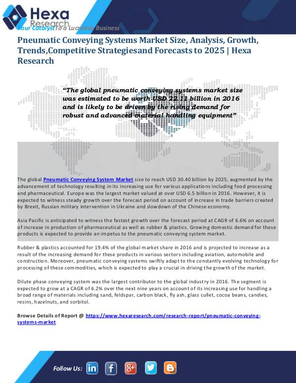 Pneumatic Conveying Systems Market Trends, 2024