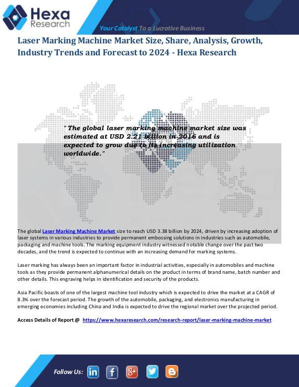 Laser Marking Machine Market Size 2024