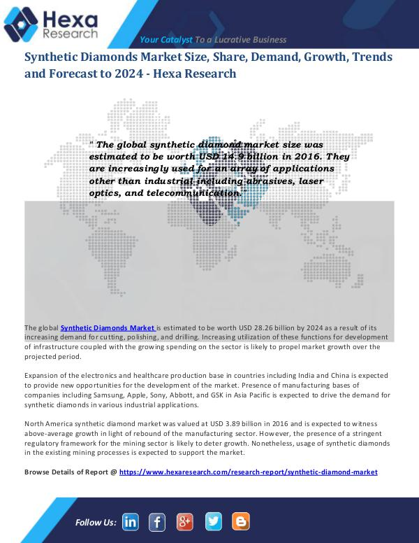 Advanced Materials Industry Synthetic Diamonds Market