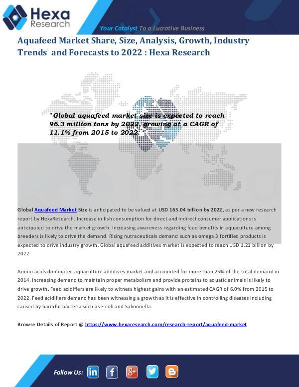 Aquafeed Market Size and Forecasts