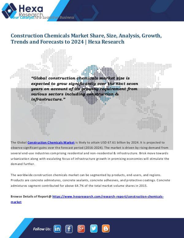 Construction Chemicals Market Size