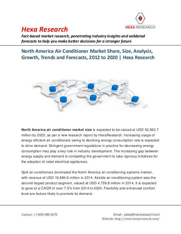 North America Air Conditioner Market Share, 2020