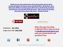 Global Coronary Stents Market (Bare Metal, Drug-Eluting, Bioresorable