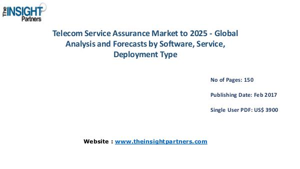 Telecom Service Assurance Market Analysis Telecom Service Assurance Market Analysis