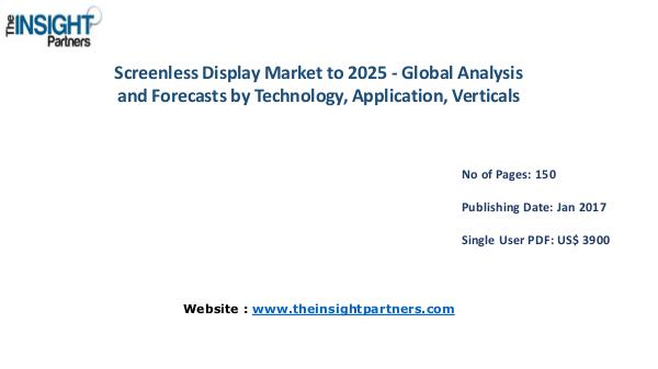 Screenless Display Market Outlook 2025 |The Insight Partners Screenless Display Market Outlook 2025 |The Insigh