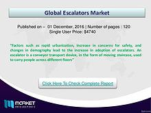 Global Escalators Market is on Rise
