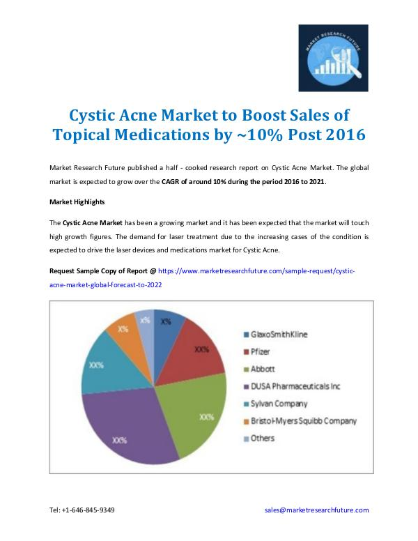 Cystic Acne Market Information & Forecast To 2022