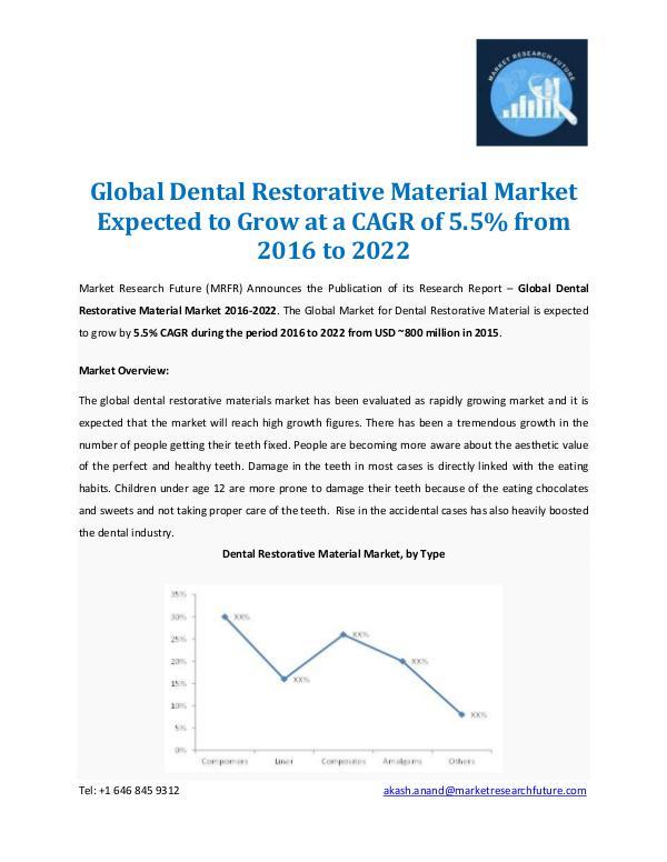 Dental Restorative Material Market Forecast 2022