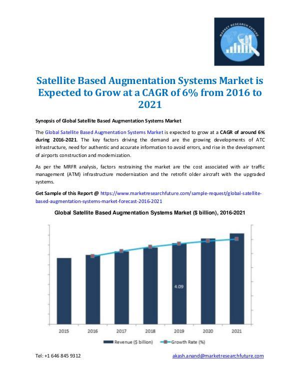 Satellite Based Augmentation Systems Market- 2021