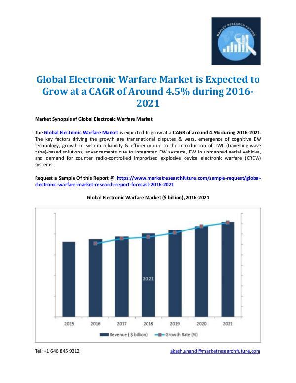 Global Electronic Warfare Market Outlook 2021