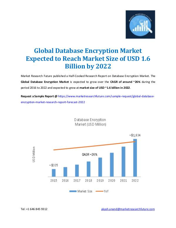 Global Database Encryption Market 2022