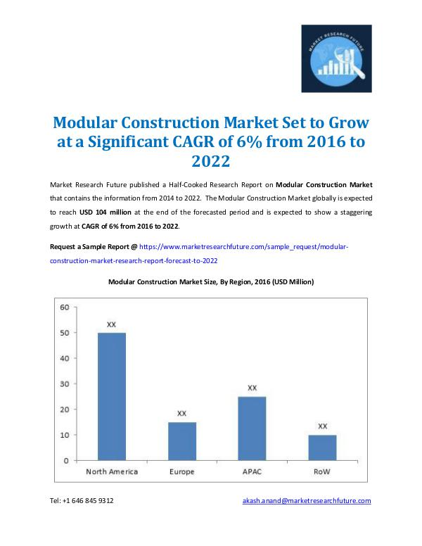 Modular Construction Market Forecast - 2022
