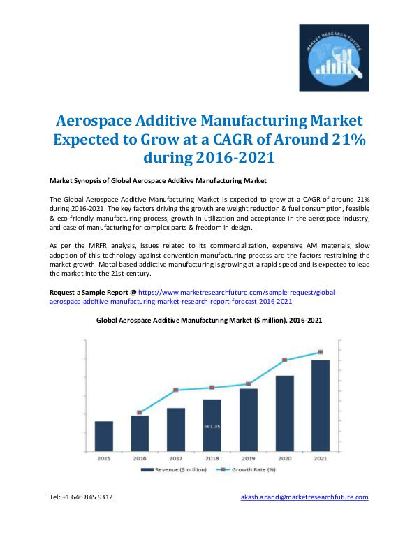 Aerospace Additive Manufacturing Market 2016-2021