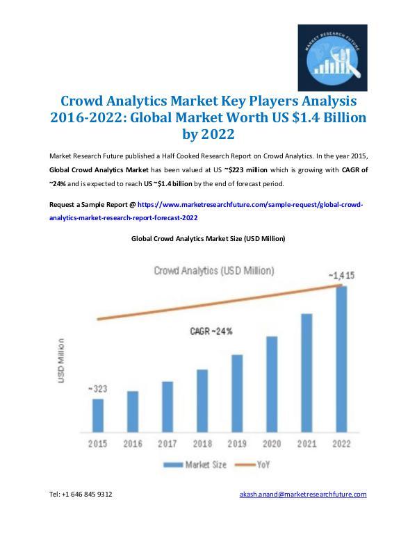 Crowd Analytics Market Analysis 2022