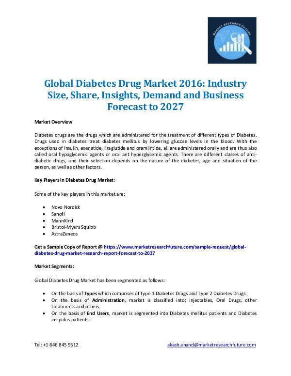 Diabetes Drug Market Outlook 2016-2027