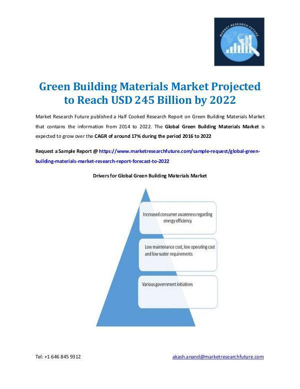 Green Building Materials Market Report 2022