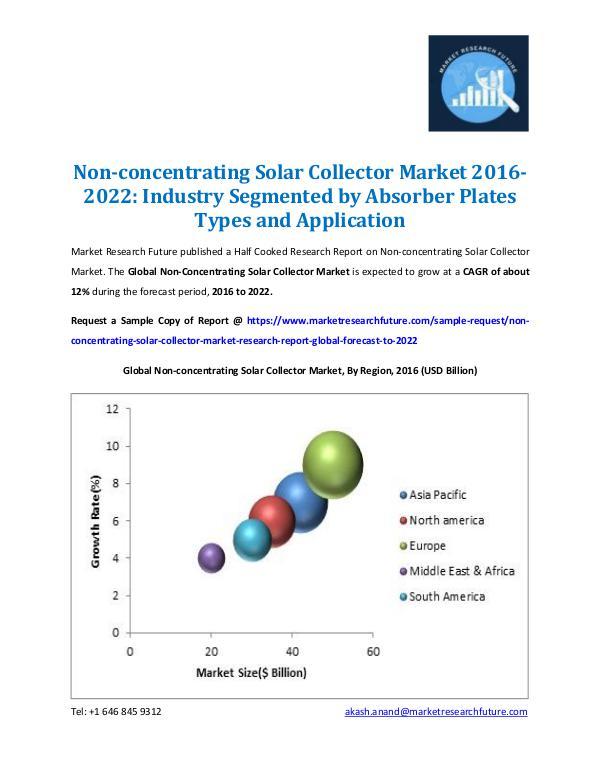 Non-concentrating Solar Collector Market 2022