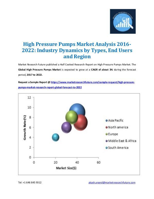 High Pressure Pumps Market Report 2016-2022
