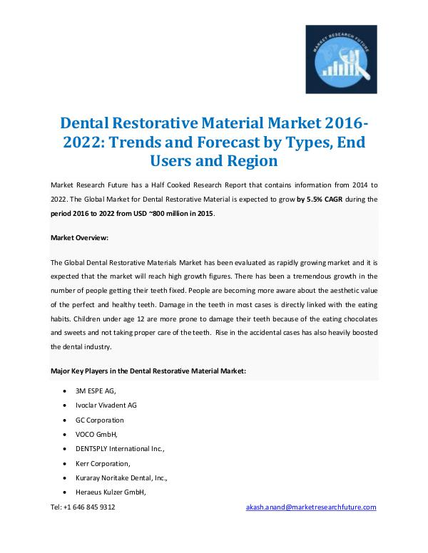 Dental Restorative Material Market Report 2022