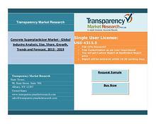 Concrete Superplasticizer Market