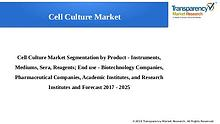 Cell Culture Market Size, Share & Trend   Industry Analysis Report