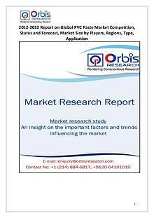 Global PVC Paste Market  Analysis