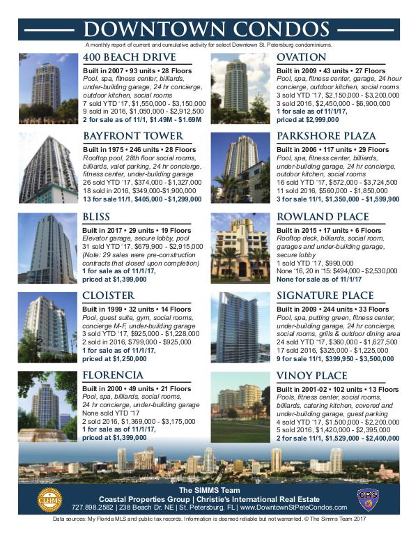 Monthly Downtown Condo Activity November 2017