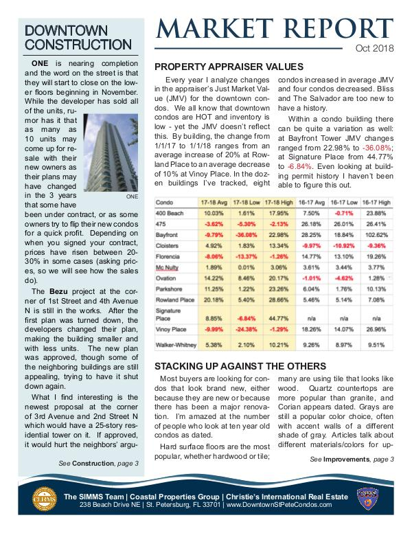 Downtown Condo Market Report October 2018