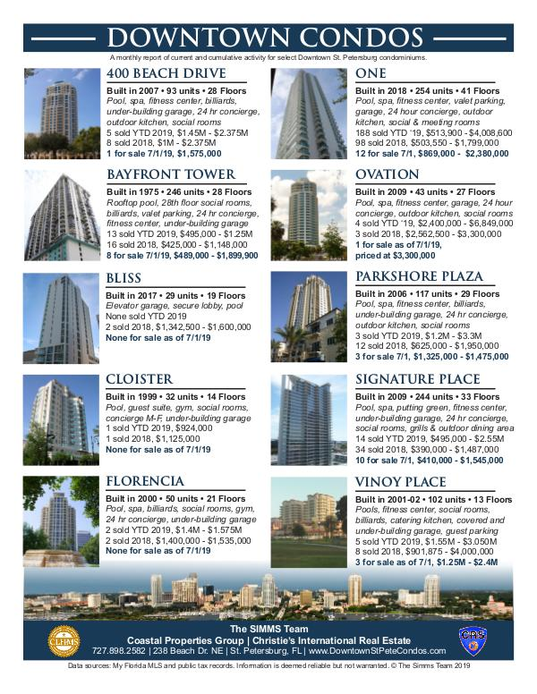 Monthly Downtown Condo Activity July 2019 Downtown Condo Report
