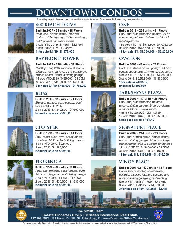 August 2019 Downtown Condo Information