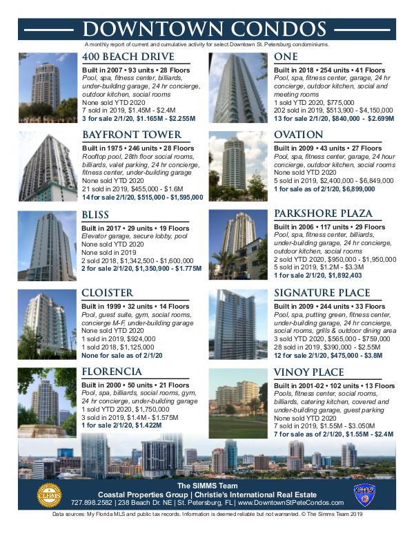 February 2020 Downtown Condo Report