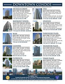 Monthly Downtown Condo Report Dec 2020