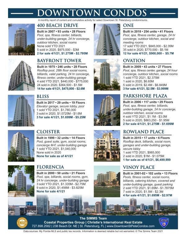 Monthly Downtown Condo Report April 2021 April 2021