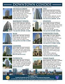 Monthly Downtown Condo Report - May 2021