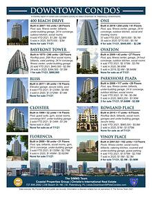 Monthly Downtown Condo Report July 2021