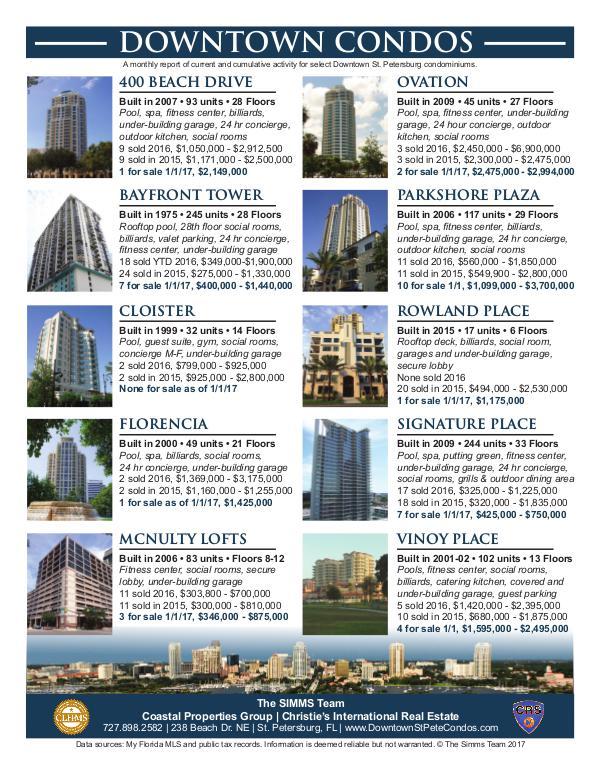 Monthly Downtown Condo Activity January 2017