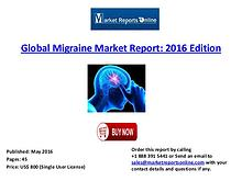 Migraine Drugs Market Size, Trends, Growth Factors and Forecasts