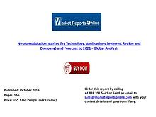 2021 Global Neuromodulation Market Forecast & Analysis