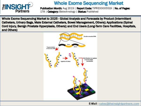 2019 Whole Exome Sequencing Market Demand