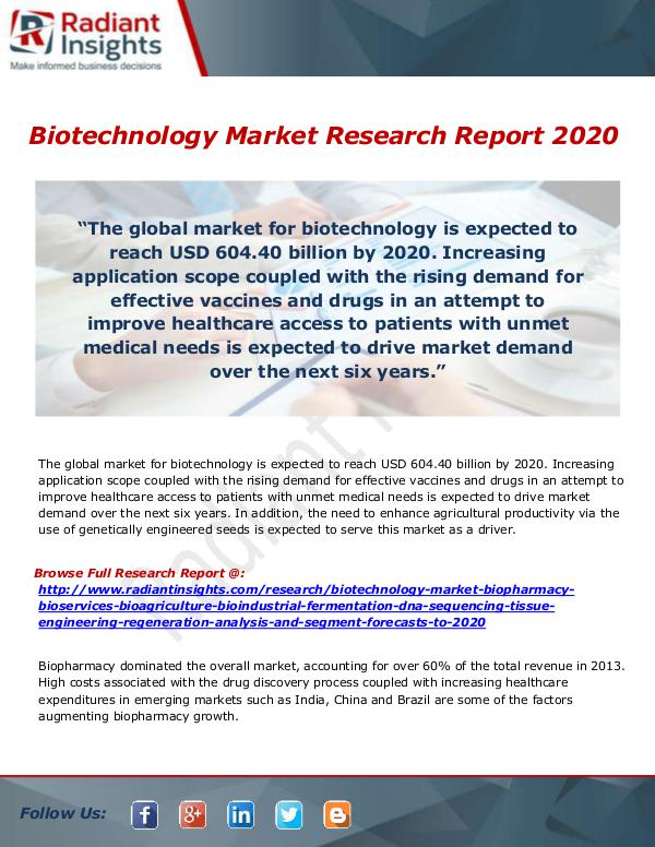 Research Analysis Reports Biotechnology Market