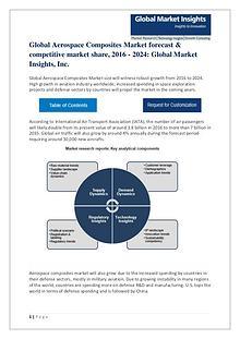 Aerospace Composites Market Rising demand, Applications & Forecast 20