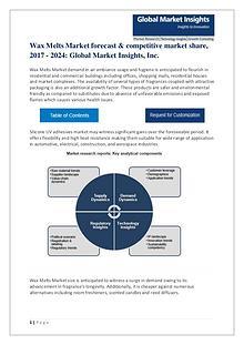 Wax Melts Market Fragmentation, Trends & Outlook Report 2017-2024