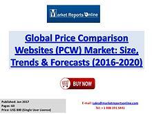 Price Comparison Websites Market Global Analysis 2017